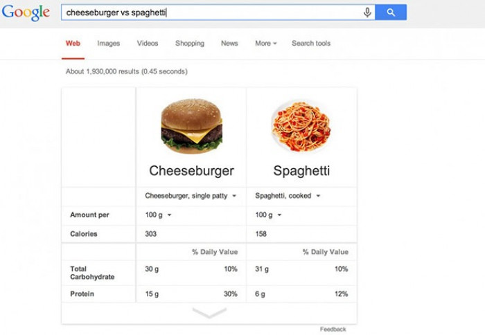 3. You can compare food nutritional facts